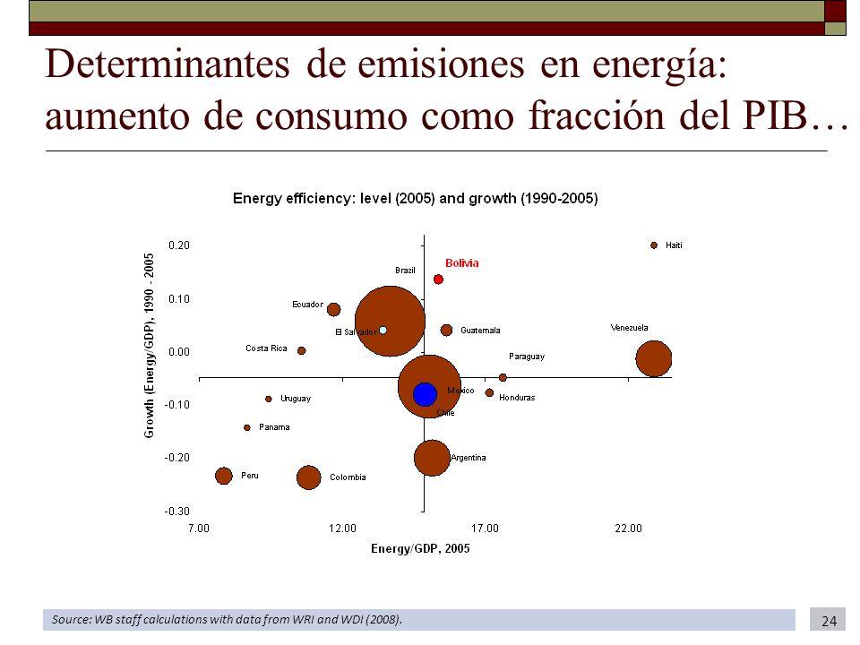 Determinantes de emisiones en energía: aumento de consumo como fracción del PIB… Source: WB staff calculations with data from WRI and WDI (2008). 24