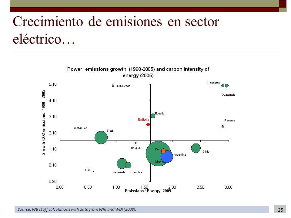 Crecimiento de emisiones en sector eléctrico… Source: WB staff calculations with data from WRI and WDI (2008). 25