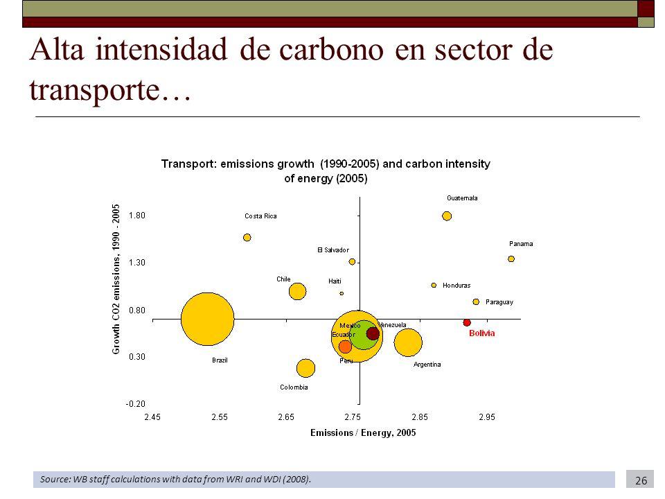 Alta intensidad de carbono en sector de transporte… Source: WB staff calculations with data from WRI and WDI (2008). 26