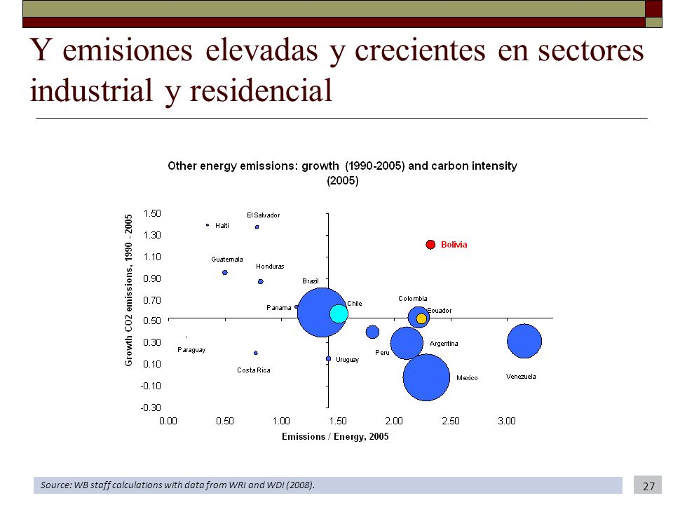 Y emisiones elevadas y crecientes en sectores industrial y residencial Source: WB staff calculations with data from WRI and WDI (2008). 27