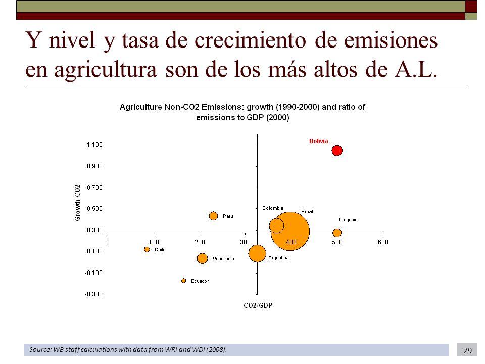 Y nivel y tasa de crecimiento de emisiones en agricultura son de los más altos de A.L. Source: WB staff calculations with data from WRI and WDI (2008)