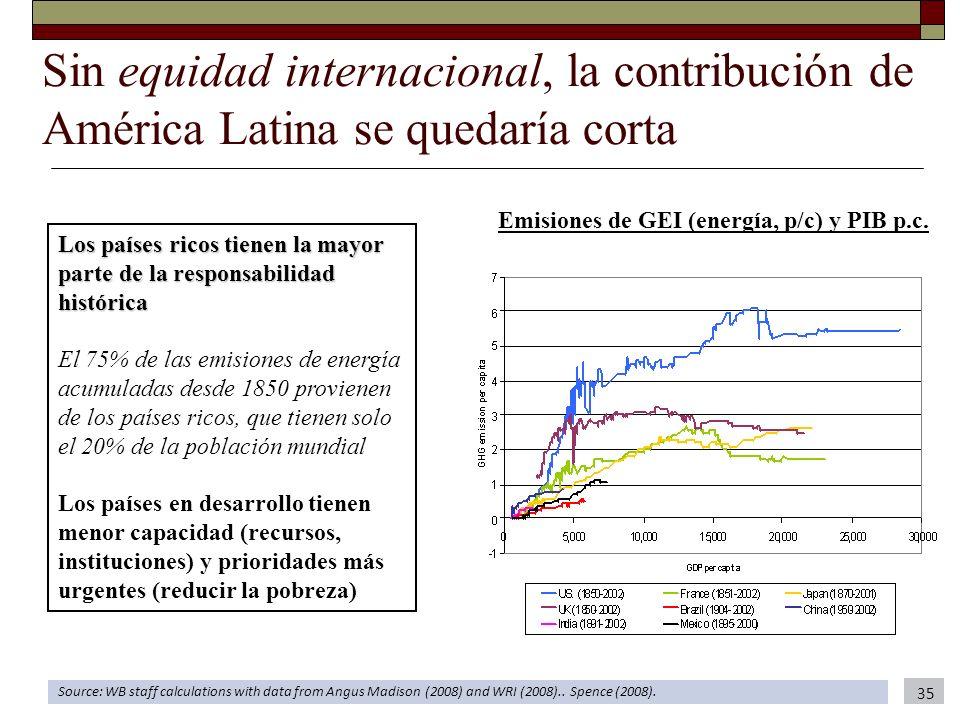 Sin equidad internacional, la contribución de América Latina se quedaría corta 35 Source: WB staff calculations with data from Angus Madison (2008) an