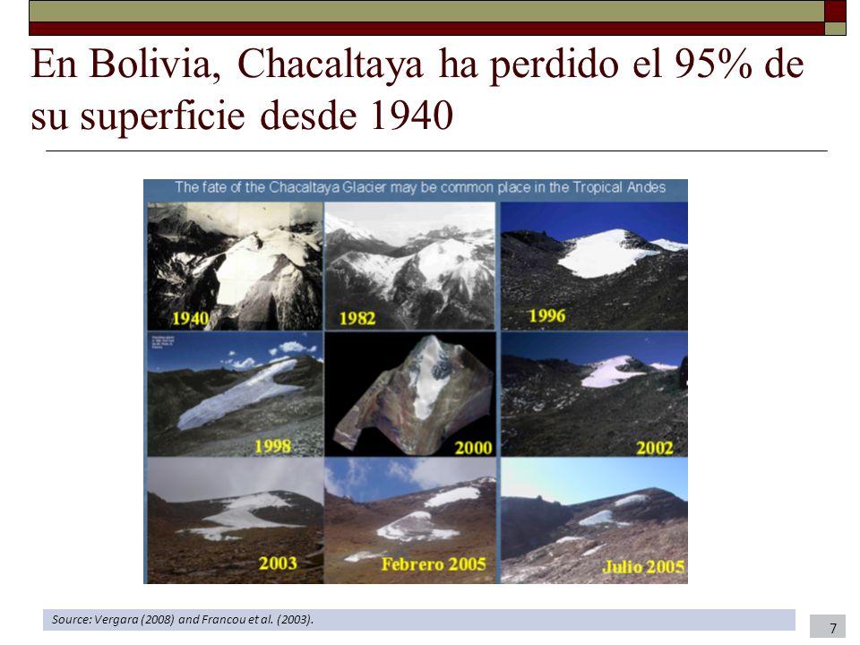 En Bolivia, Chacaltaya ha perdido el 95% de su superficie desde 1940 7 Source: Vergara (2008) and Francou et al. (2003).