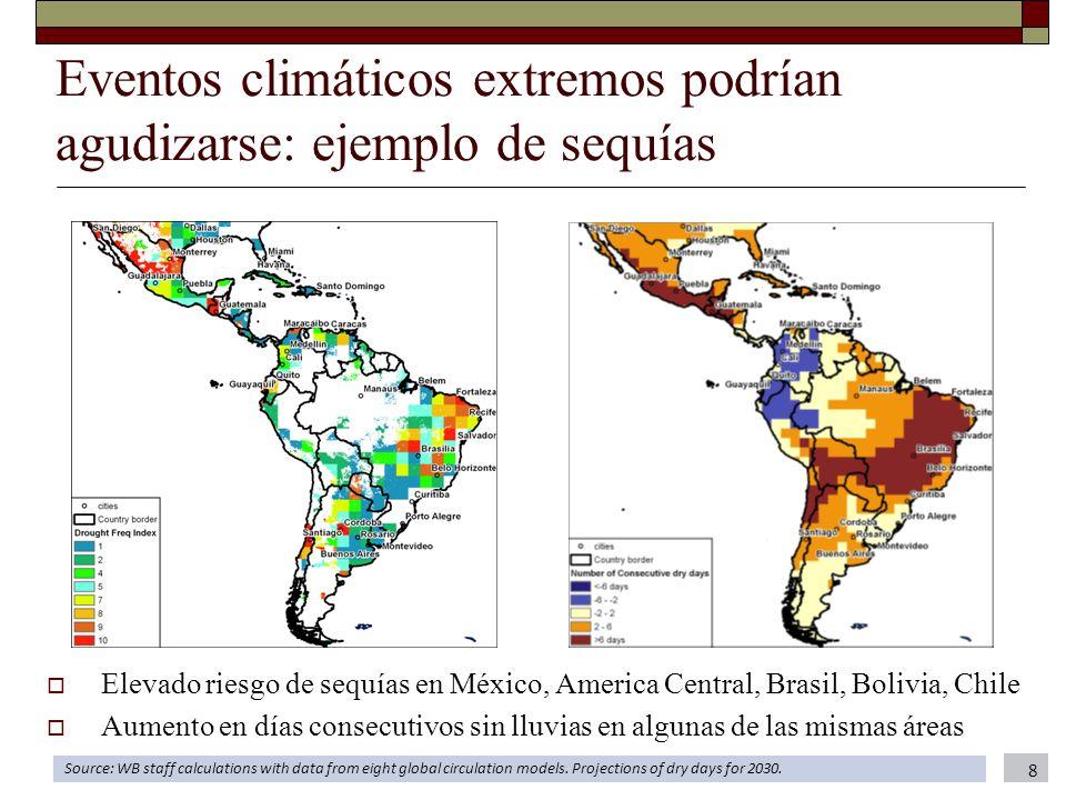 Eventos climáticos extremos podrían agudizarse: ejemplo de sequías Elevado riesgo de sequías en México, America Central, Brasil, Bolivia, Chile Aument