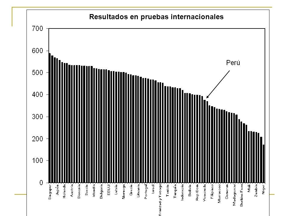 Resultados en pruebas internacionales