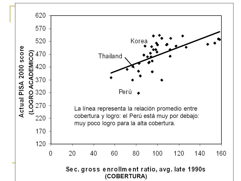 (COBERTURA) (LOGRO ACADEMICO) La línea representa la relación promedio entre cobertura y logro: el Perú está muy por debajo: muy poco logro para la alta cobertura.
