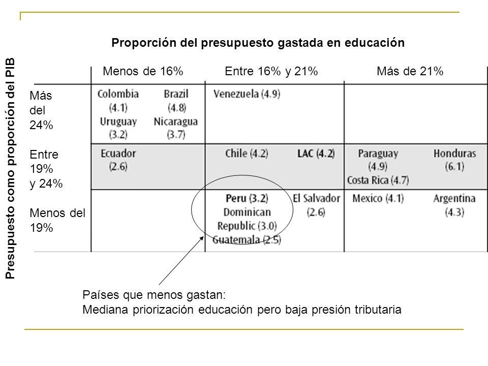Proporción del presupuesto gastada en educación Presupuesto como proporción del PIB Menos de 16% Entre 16% y 21% Más de 21% Más del 24% Entre 19% y 24% Menos del 19% Países que menos gastan: Mediana priorización educación pero baja presión tributaria