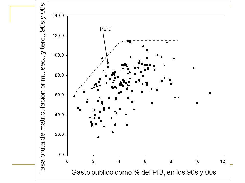 Gasto publico como % del PIB, en los 90s y 00s Tasa bruta de matriculación prim., sec., y terc., 90s y 00s