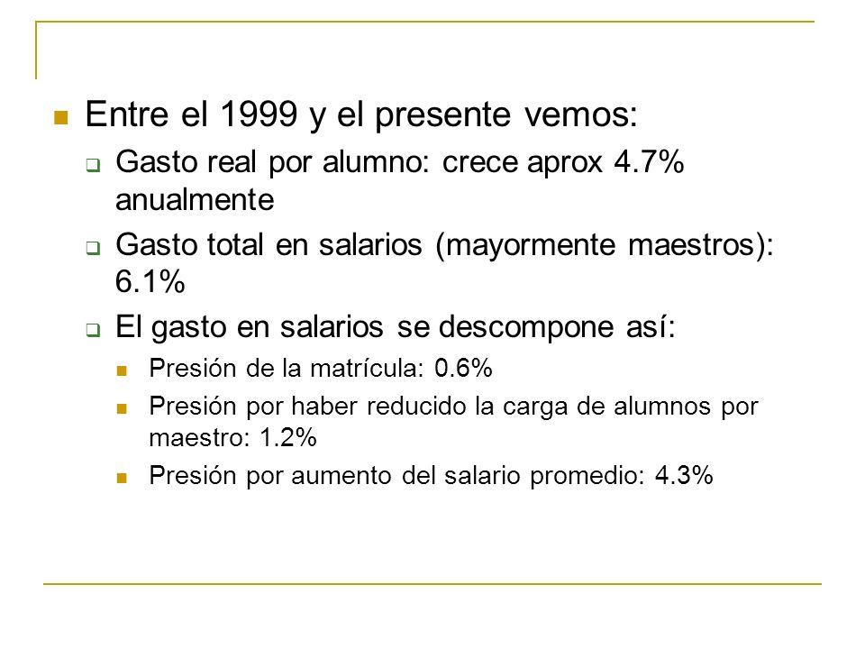 Entre el 1999 y el presente vemos: Gasto real por alumno: crece aprox 4.7% anualmente Gasto total en salarios (mayormente maestros): 6.1% El gasto en salarios se descompone así: Presión de la matrícula: 0.6% Presión por haber reducido la carga de alumnos por maestro: 1.2% Presión por aumento del salario promedio: 4.3%