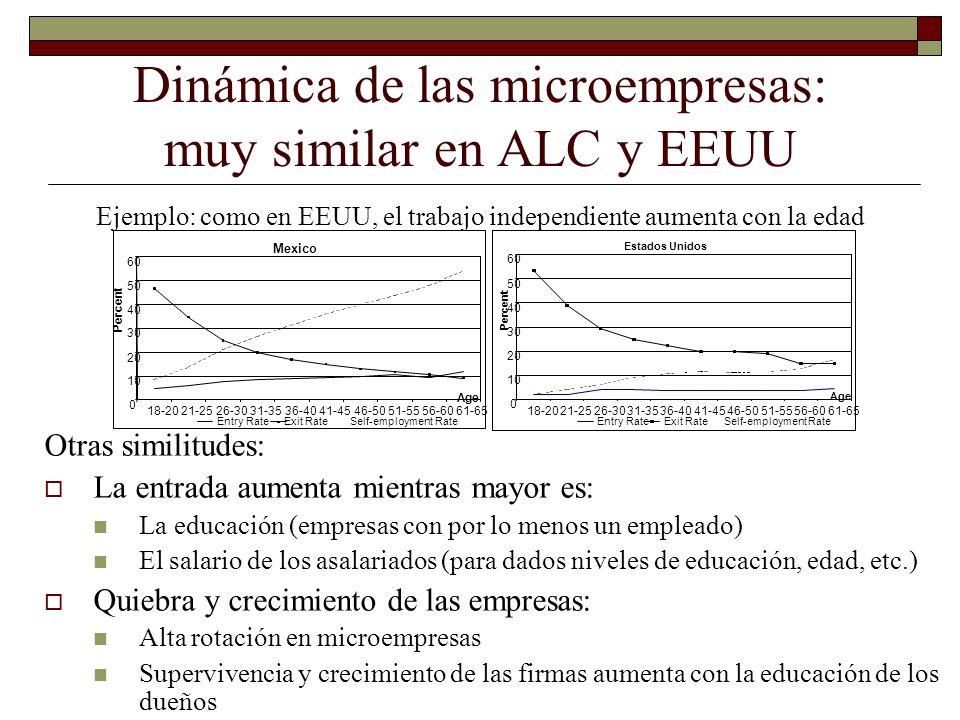 Dinámica de las microempresas: muy similar en ALC y EEUU Ejemplo: como en EEUU, el trabajo independiente aumenta con la edad Otras similitudes: La ent