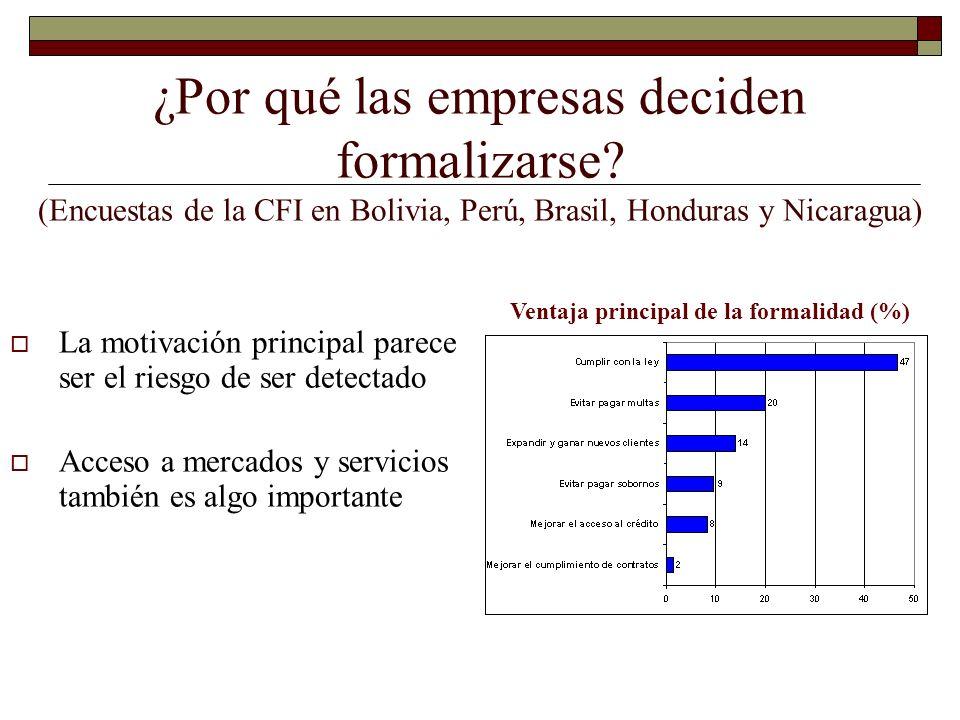 ¿Por qué las empresas deciden formalizarse? (Encuestas de la CFI en Bolivia, Perú, Brasil, Honduras y Nicaragua) Ventaja principal de la formalidad (%