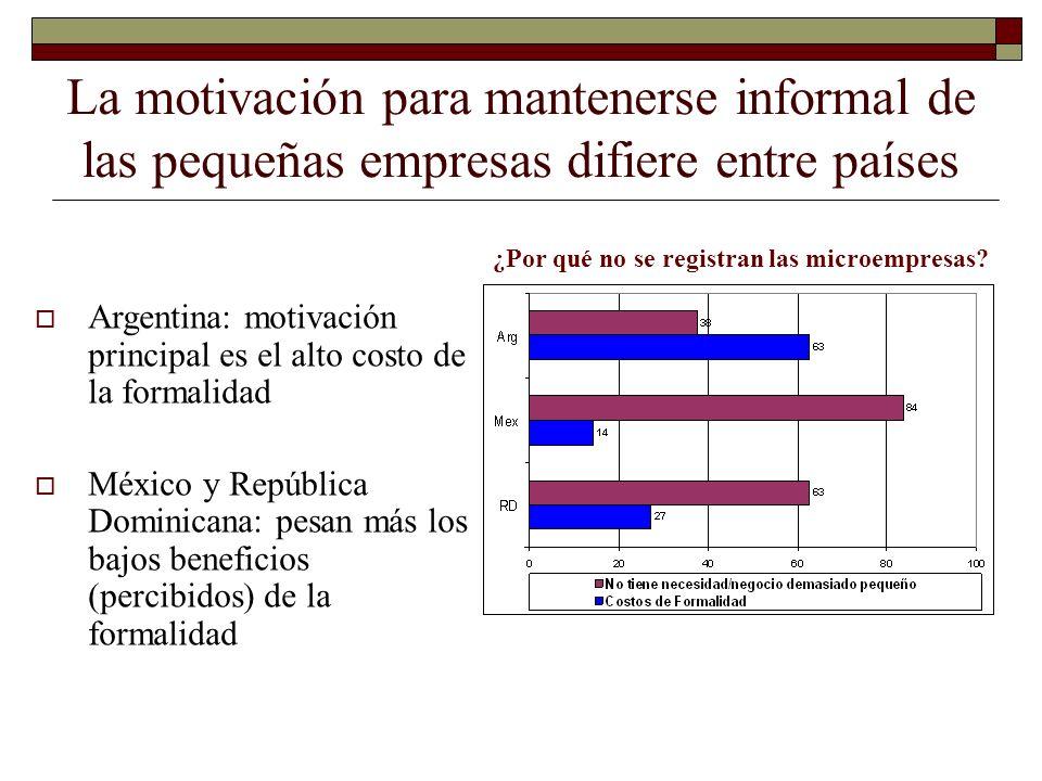La motivación para mantenerse informal de las pequeñas empresas difiere entre países ¿Por qué no se registran las microempresas? Argentina: motivación