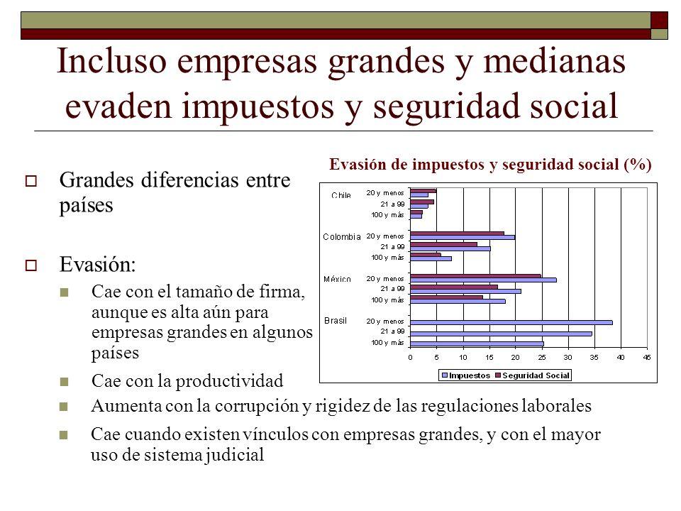 Incluso empresas grandes y medianas evaden impuestos y seguridad social Evasión de impuestos y seguridad social (%) Grandes diferencias entre países E