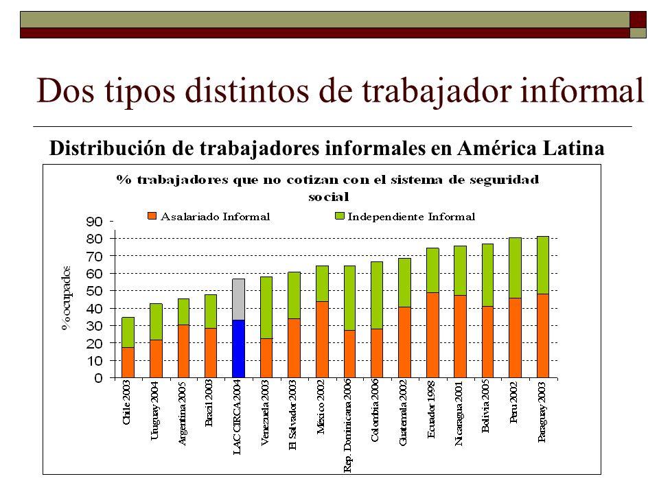 Dos tipos distintos de trabajador informal Distribución de trabajadores informales en América Latina