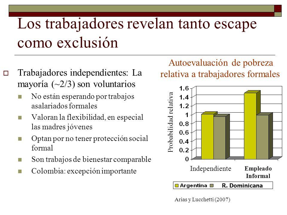 Los trabajadores revelan tanto escape como exclusión Trabajadores independientes: La mayoría (~2/3) son voluntarios No están esperando por trabajos as