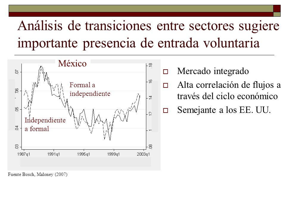 Análisis de transiciones entre sectores sugiere importante presencia de entrada voluntaria Mercado integrado Alta correlación de flujos a través del c