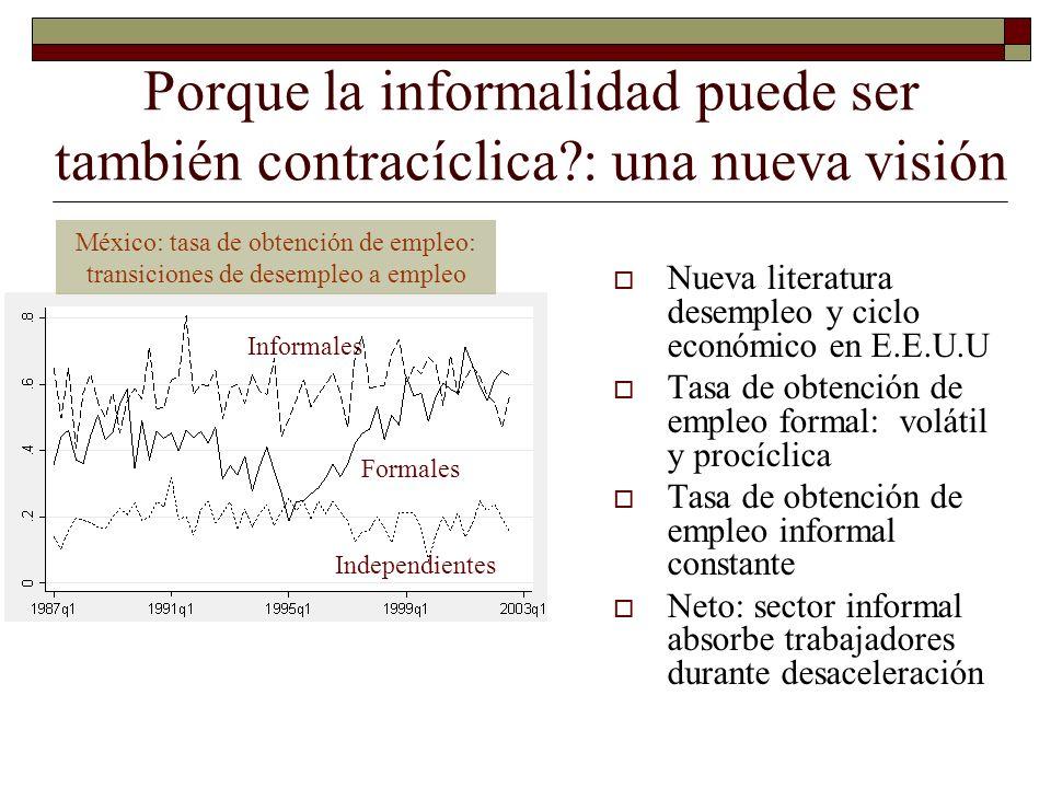 Porque la informalidad puede ser también contracíclica?: una nueva visión Nueva literatura desempleo y ciclo económico en E.E.U.U Tasa de obtención de