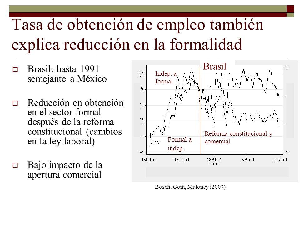 Tasa de obtención de empleo también explica reducción en la formalidad Brasil: hasta 1991 semejante a México Reducción en obtención en el sector forma