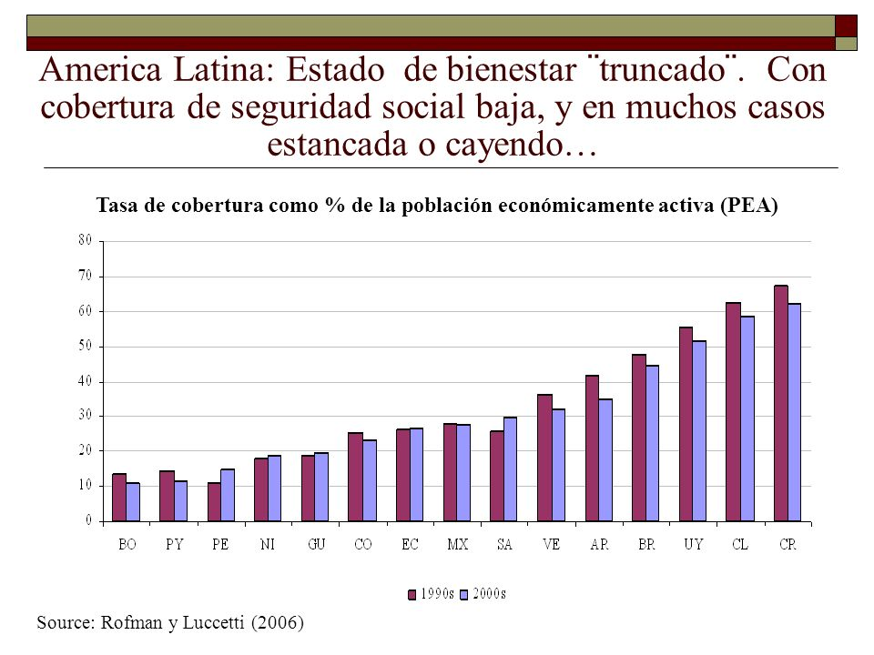 Source: Rofman y Luccetti (2006) Tasa de cobertura como % de la población económicamente activa (PEA) America Latina: Estado de bienestar ¨truncado¨.