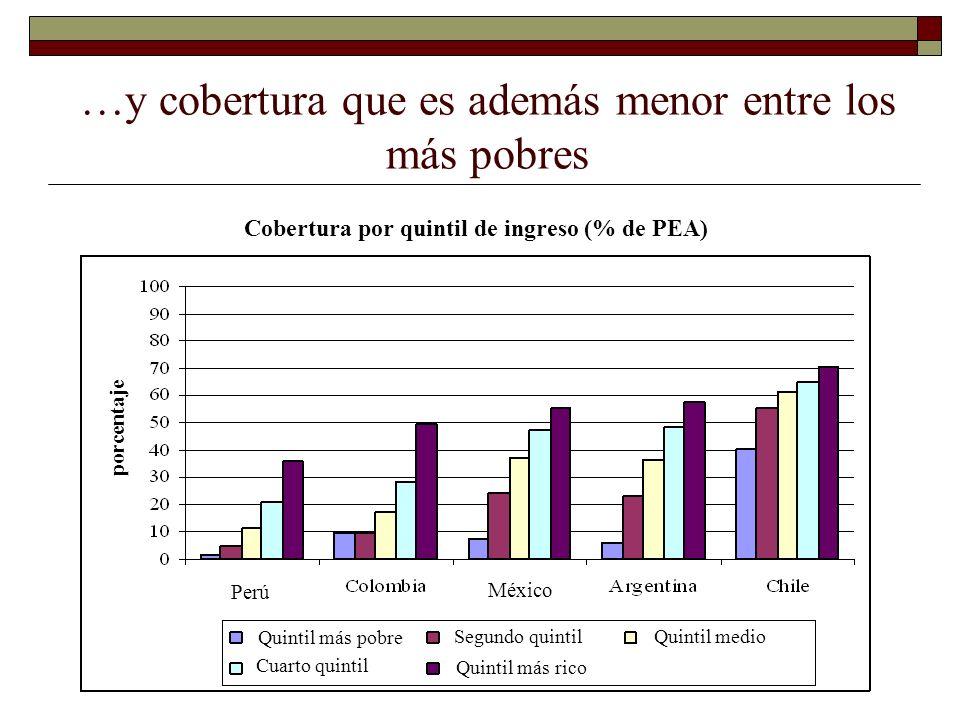 …y cobertura que es además menor entre los más pobres Cobertura por quintil de ingreso (% de PEA) porcentaje Quintil más pobre Quintil más rico Segund