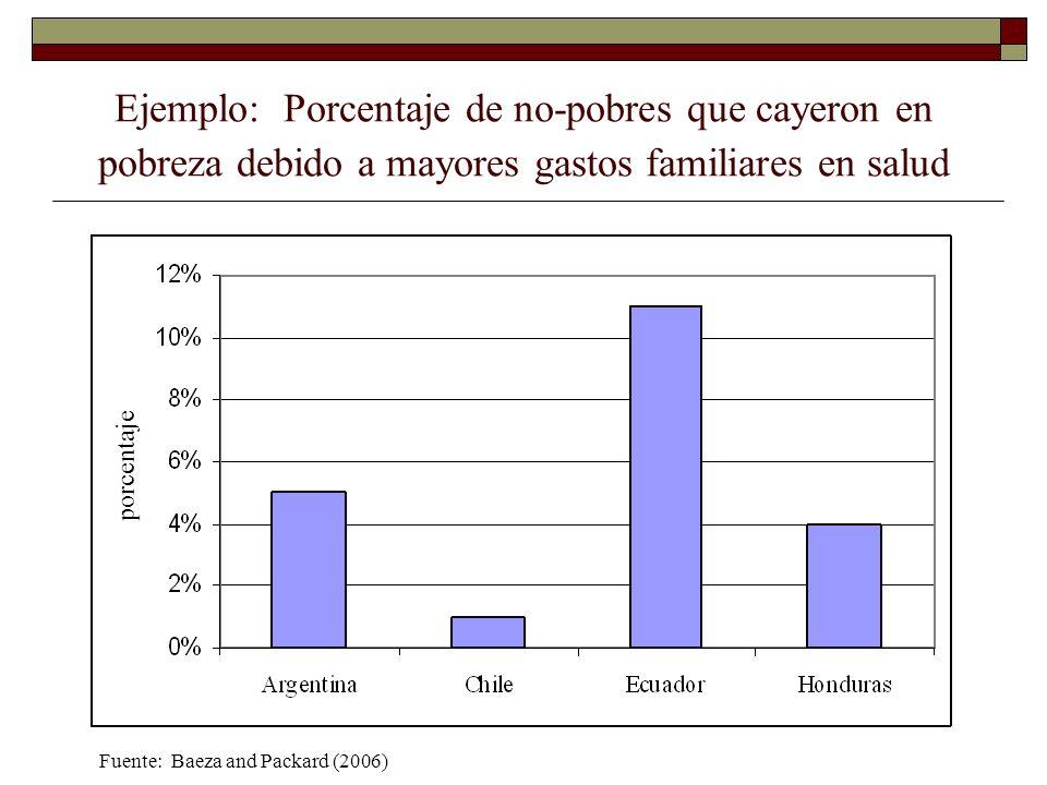 Ejemplo: Porcentaje de no-pobres que cayeron en pobreza debido a mayores gastos familiares en salud Fuente: Baeza and Packard (2006) porcentaje