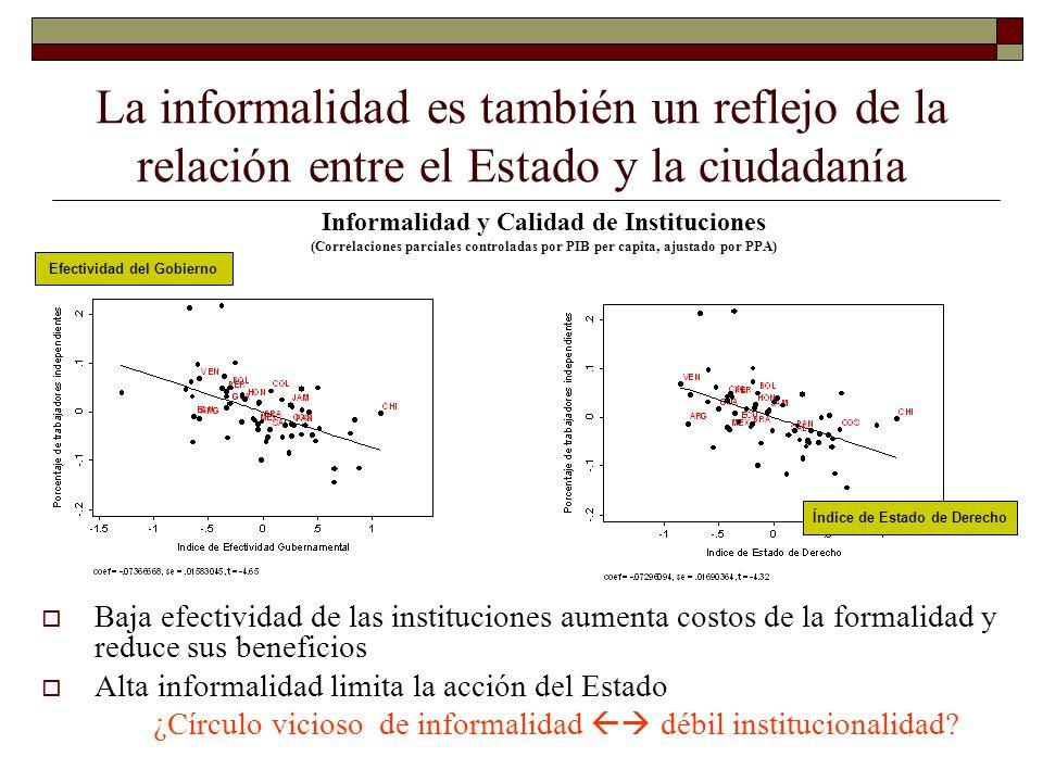 La informalidad es también un reflejo de la relación entre el Estado y la ciudadanía Informalidad y Calidad de Instituciones (Correlaciones parciales