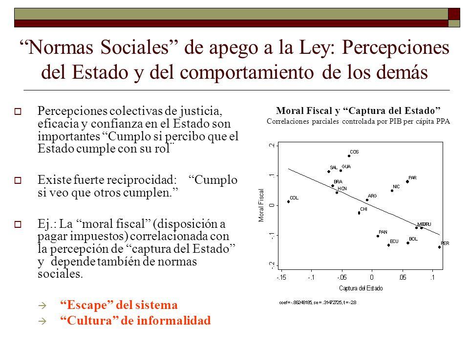 Normas Sociales de apego a la Ley: Percepciones del Estado y del comportamiento de los demás Percepciones colectivas de justicia, eficacia y confianza
