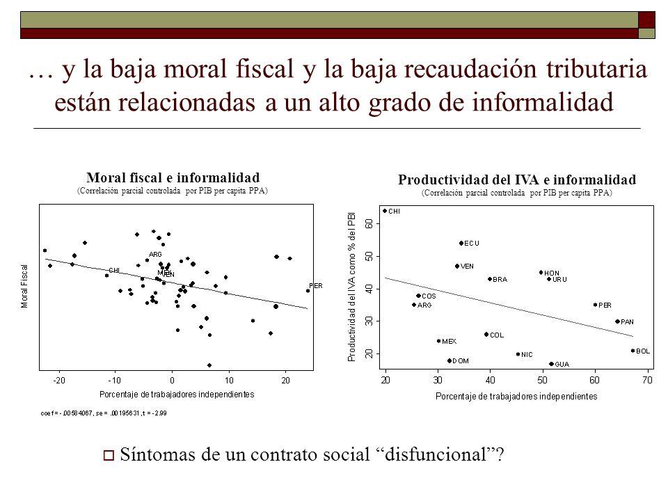 … y la baja moral fiscal y la baja recaudación tributaria están relacionadas a un alto grado de informalidad Moral fiscal e informalidad (Correlación
