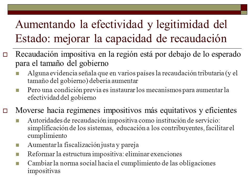 Aumentando la efectividad y legitimidad del Estado: mejorar la capacidad de recaudación Recaudación impositiva en la región está por debajo de lo espe