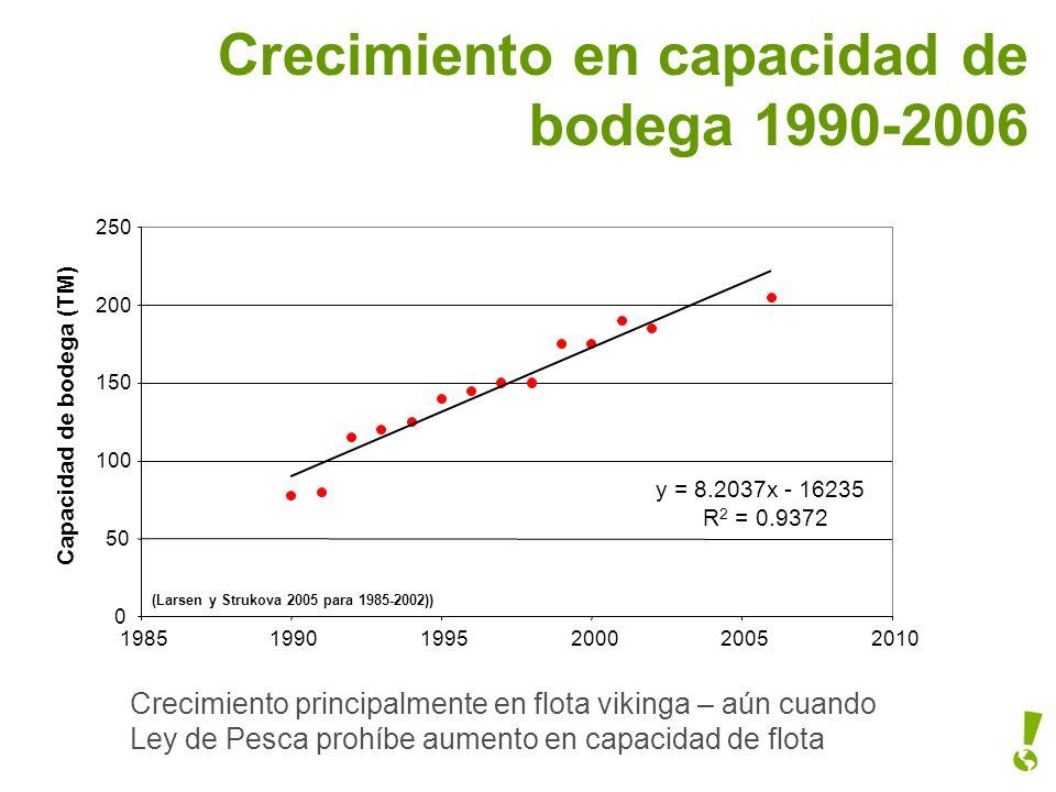 Crecimiento en capacidad de bodega 1990-2006 y = 8.2037x - 16235 R 2 = 0.9372 0 50 100 150 200 250 198519901995200020052010 Capacidad de bodega (TM) (