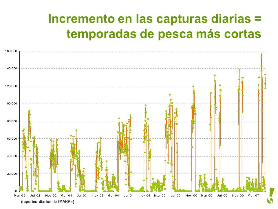 Incremento en las capturas diarias = temporadas de pesca más cortas (reportes diarios de IMARPE)