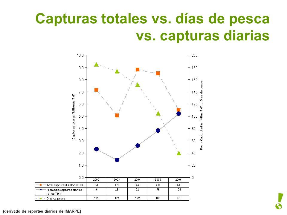 Capturas totales vs. días de pesca vs. capturas diarias (derivado de reportes diarios de IMARPE)