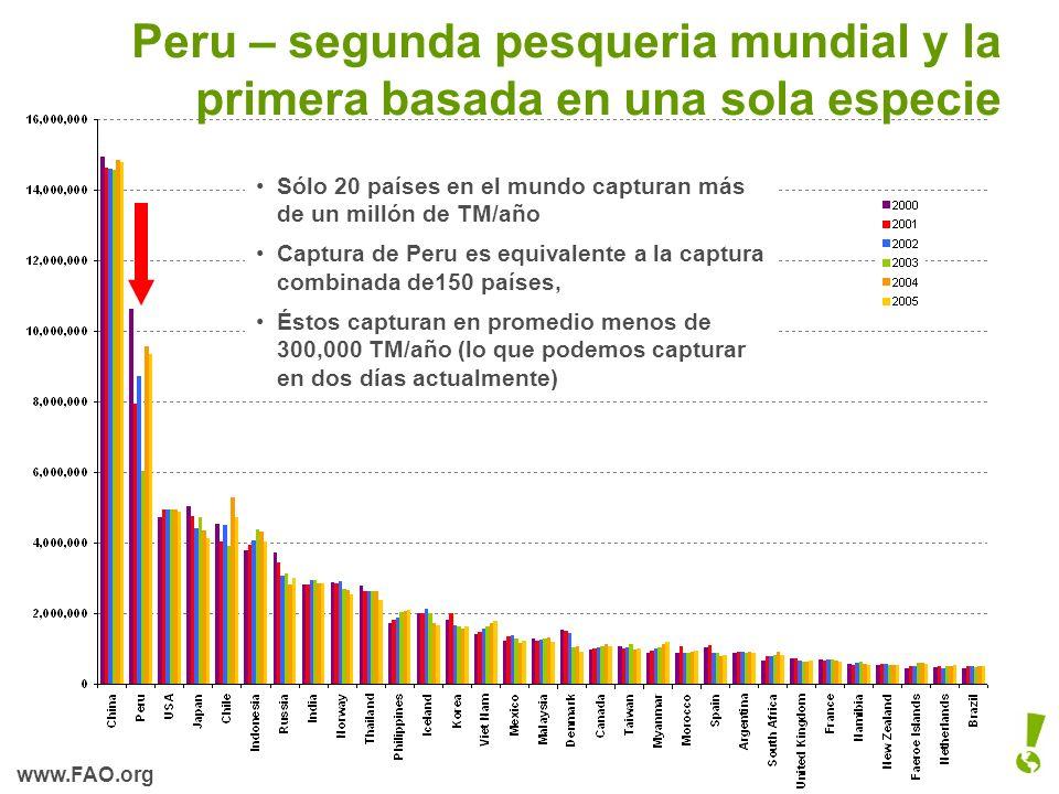 Peru – segunda pesqueria mundial y la primera basada en una sola especie Sólo 20 países en el mundo capturan más de un millón de TM/año Captura de Per