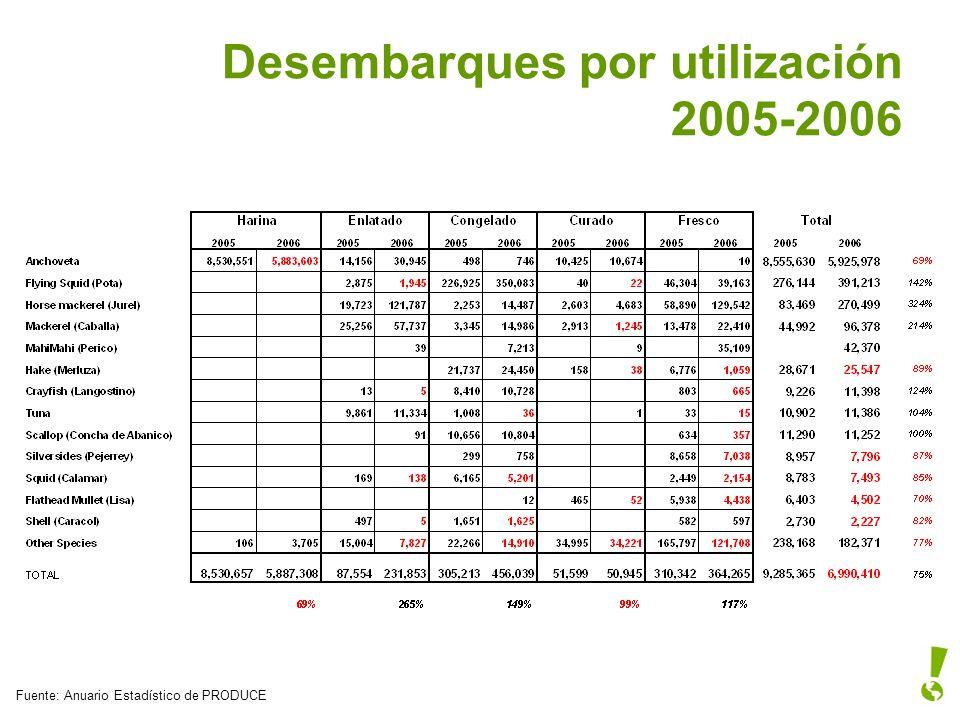Desembarques por utilización 2005-2006 Fuente: Anuario Estadístico de PRODUCE