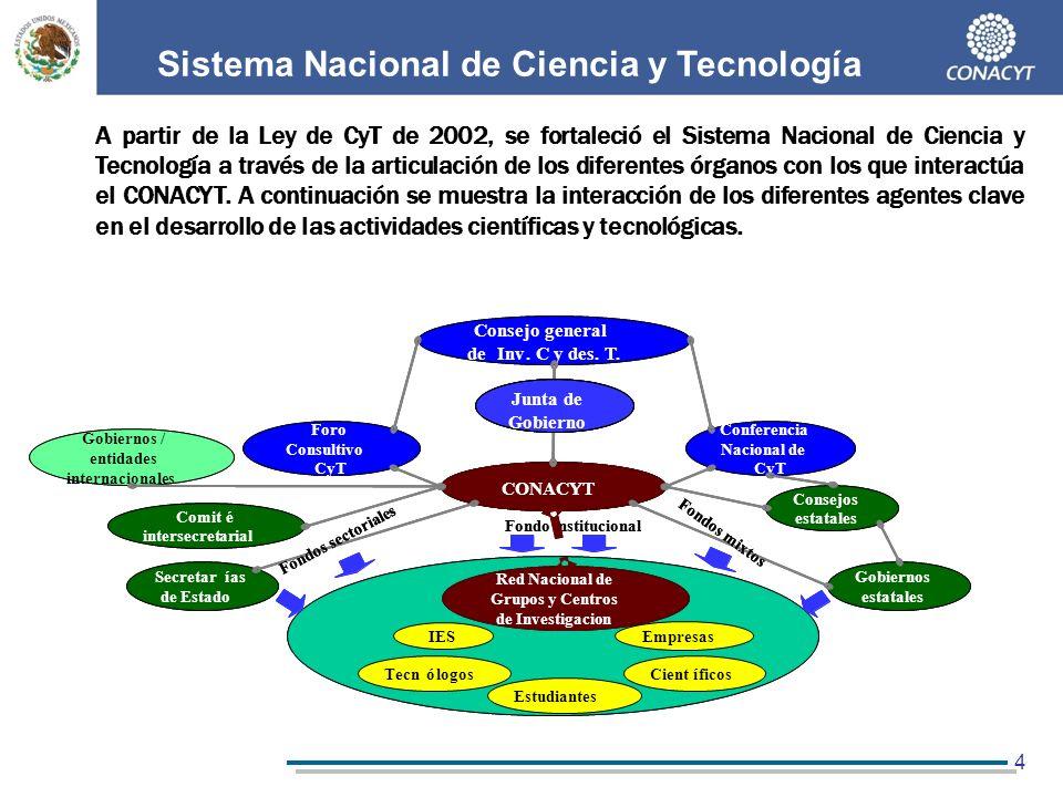 15 Visión Etapas para convertir a México en un país de clase mundial en CT&I al año 2030 Fuente: OCDE, Mains Science and Technology Indicators.