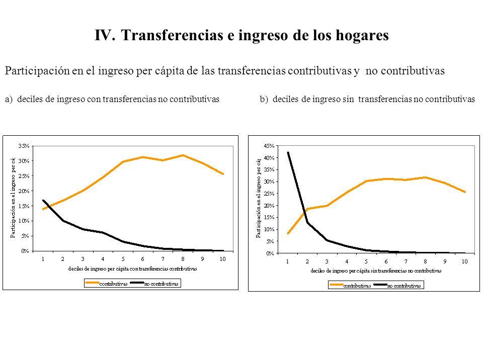 IV. Transferencias e ingreso de los hogares Participación en el ingreso per cápita de las transferencias contributivas y no contributivas a) deciles d