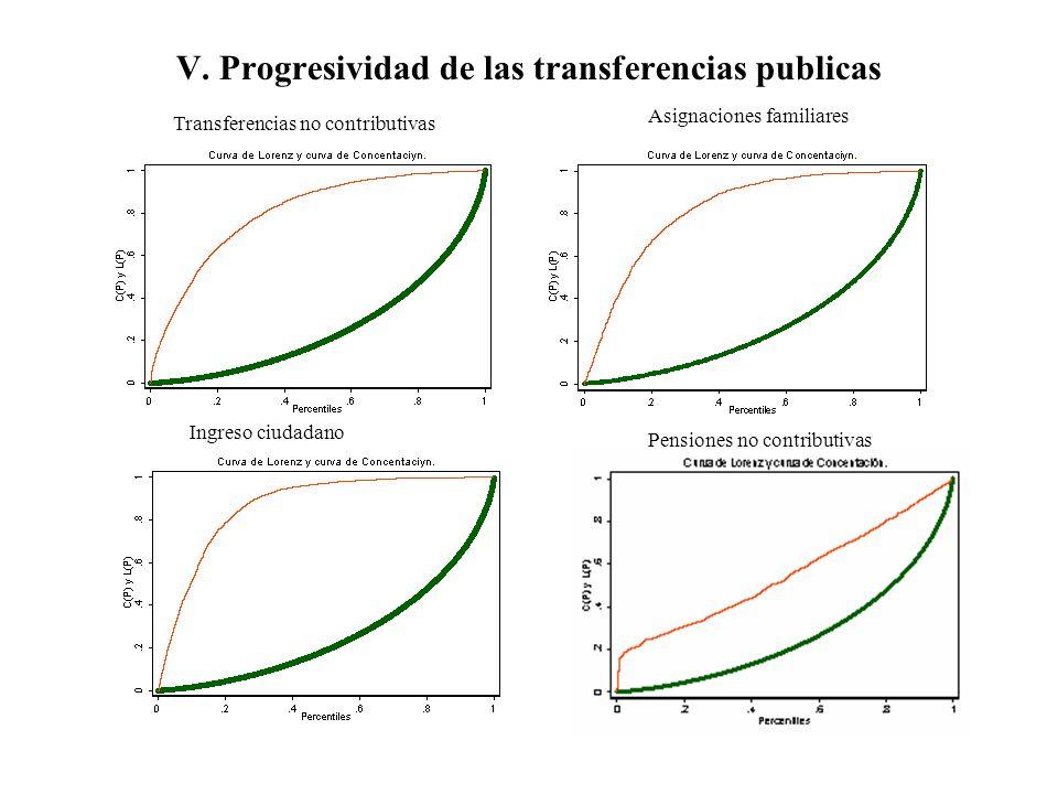 V. Progresividad de las transferencias publicas Transferencias no contributivas Ingreso ciudadano Pensiones no contributivas Asignaciones familiares