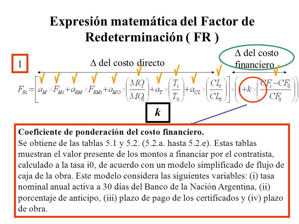 Expresión matemática del Factor de Redeterminación ( FR ) 1 del costo directo del costo financiero Coeficiente de ponderación del costo financiero. Se