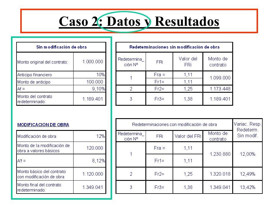 Caso 2: Datos y Resultados