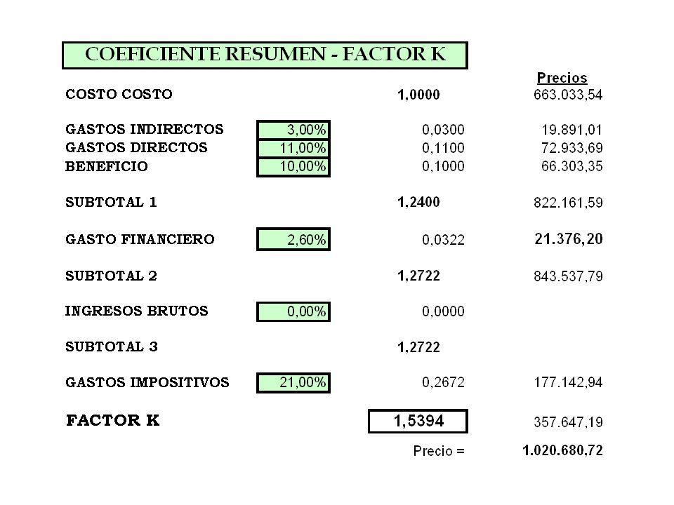 Coeficientes de ponderación = 15,01%