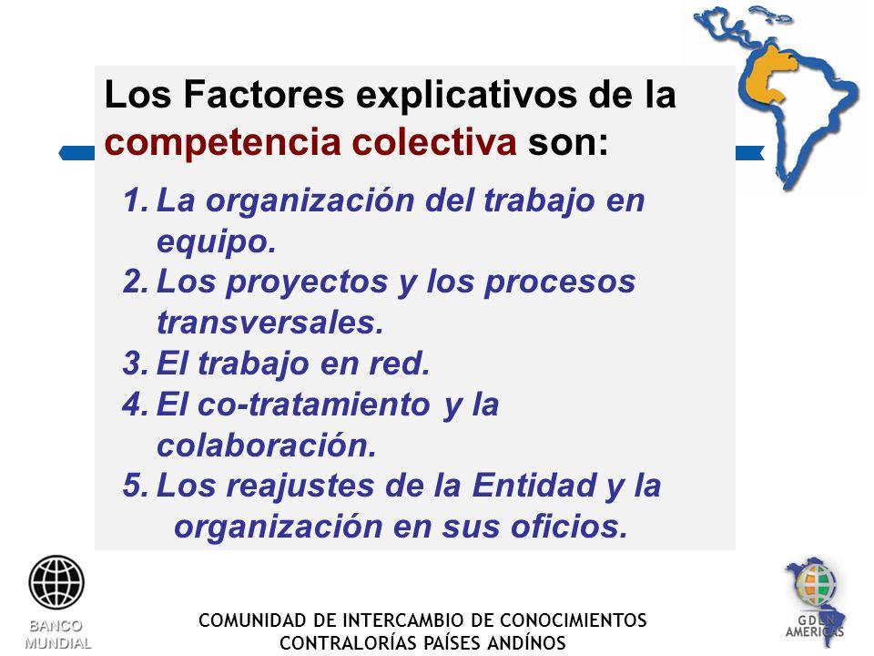 COMUNIDAD DE INTERCAMBIO DE CONOCIMIENTOS CONTRALORÍAS PAÍSES ANDÍNOS Los Factores explicativos de la competencia colectiva son: 1.La organización del trabajo en equipo.