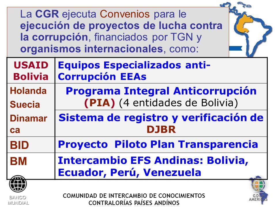 COMUNIDAD DE INTERCAMBIO DE CONOCIMIENTOS CONTRALORÍAS PAÍSES ANDÍNOS La CGR ejecuta Convenios para le ejecución de proyectos de lucha contra la corrupción, financiados por TGN y organismos internacionales, como: USAID Bolivia Equipos Especializados anti- Corrupción EEAs Holanda Suecia Dinamar ca Programa Integral Anticorrupción (PIA) (4 entidades de Bolivia) Sistema de registro y verificación de DJBR BID Proyecto Piloto Plan Transparencia BM Intercambio EFS Andinas: Bolivia, Ecuador, Perú, Venezuela