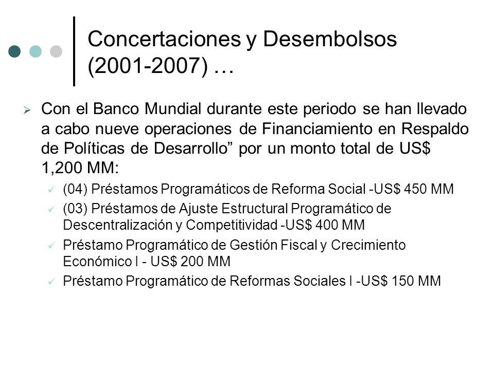 Concertaciones y Desembolsos (2001-2007) … Con el Banco Mundial durante este periodo se han llevado a cabo nueve operaciones de Financiamiento en Respaldo de Políticas de Desarrollo por un monto total de US$ 1,200 MM: (04) Préstamos Programáticos de Reforma Social -US$ 450 MM (03) Préstamos de Ajuste Estructural Programático de Descentralización y Competitividad -US$ 400 MM Préstamo Programático de Gestión Fiscal y Crecimiento Económico I - US$ 200 MM Préstamo Programático de Reformas Sociales I -US$ 150 MM