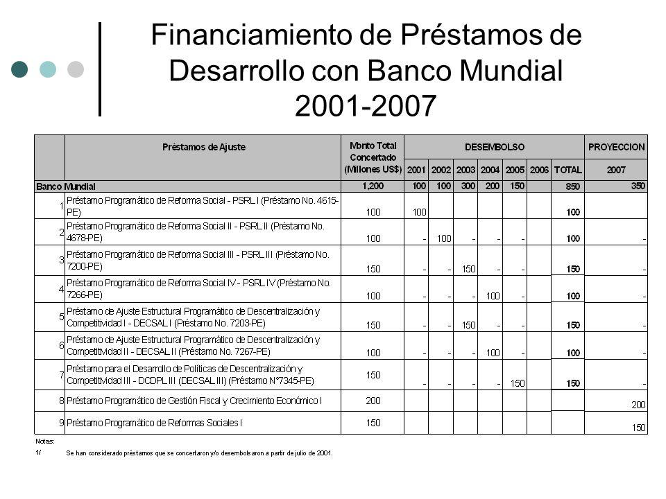 Financiamiento de Préstamos de Desarrollo con Banco Mundial 2001-2007