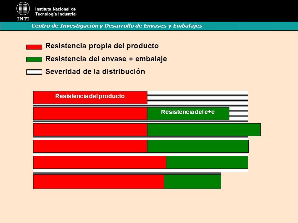 Instituto Nacional de Tecnología Industrial Centro de Investigación y Desarrollo de Envases y Embalajes Resistencia propia del producto Resistencia de