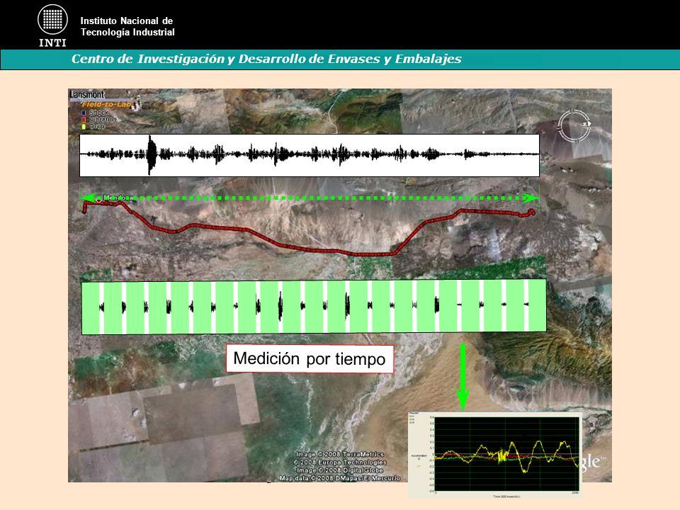 Instituto Nacional de Tecnología Industrial Centro de Investigación y Desarrollo de Envases y Embalajes K. Hasegawa-Gráfico medición de eventos Medici