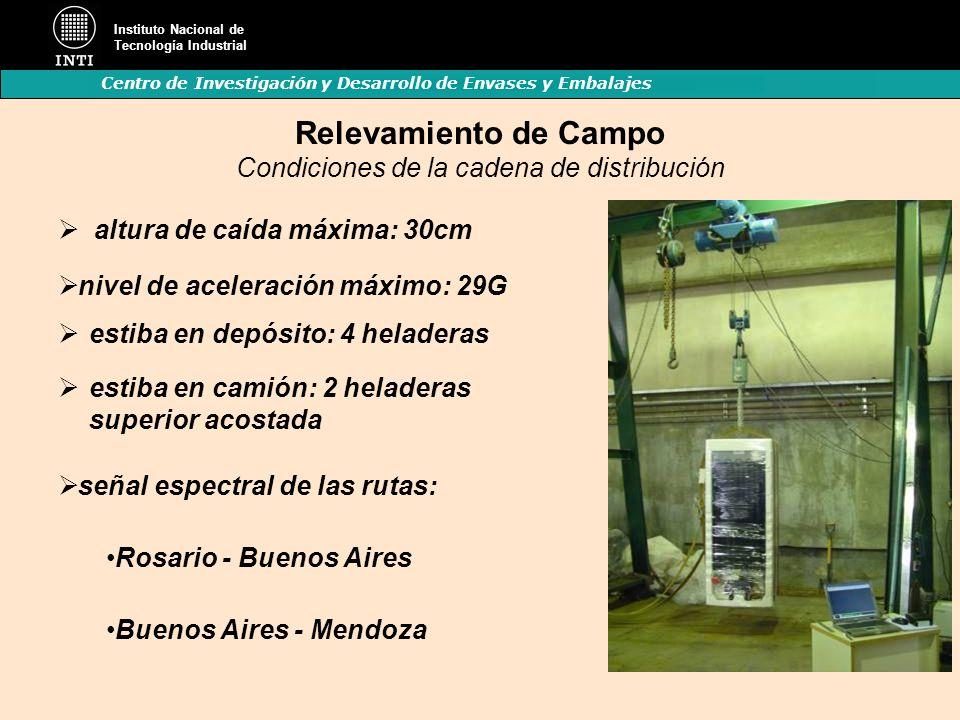 Instituto Nacional de Tecnología Industrial Centro de Investigación y Desarrollo de Envases y Embalajes Relevamiento de Campo Condiciones de la cadena