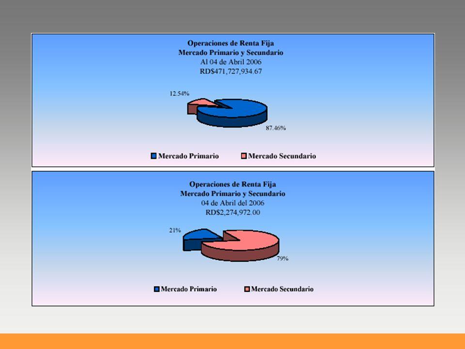 Las inversiones están compuestas en un 62.0% de institucionales y en un 38.0% por empresas y/o personas físicas En el Mercado de Valores participan 58 figuras La SIV a impuesto 218 sanciones La SIV tiene vigente 29 Normas Tenemos Mercado de Valores