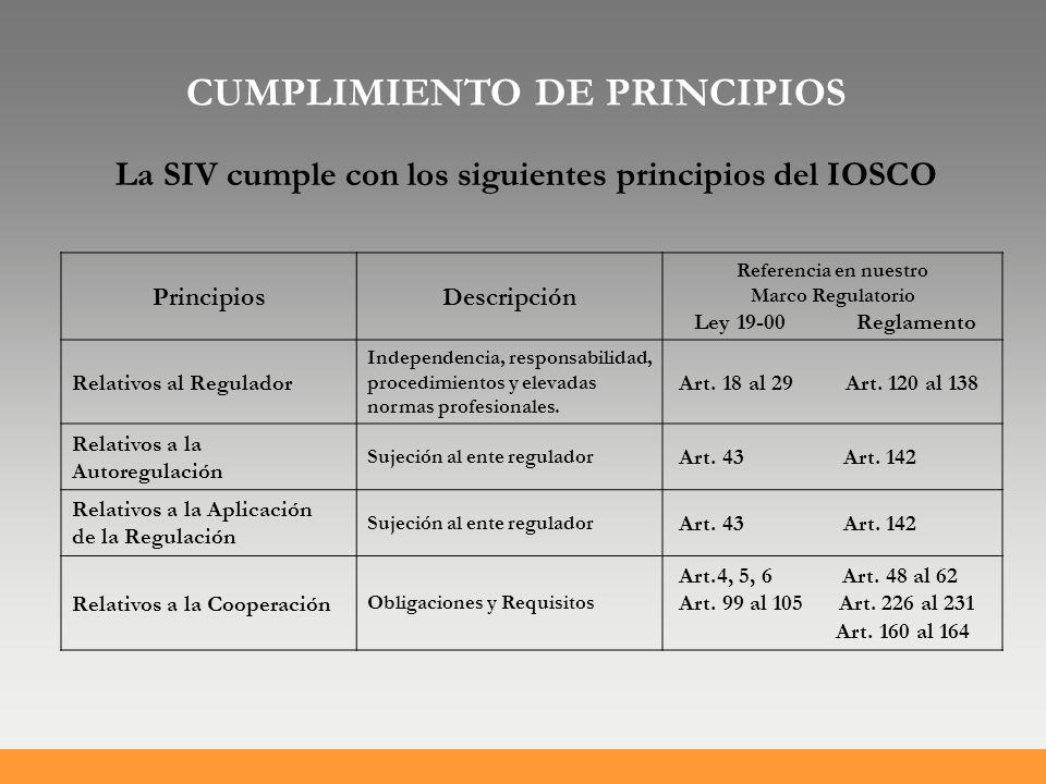 PrincipiosDescripción Referencia en nuestro Marco Regulatorio Ley 19-00 Reglamento Relativos al Regulador Independencia, responsabilidad, procedimientos y elevadas normas profesionales.