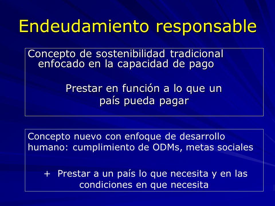 Endeudamiento responsable Concepto de sostenibilidad tradicional enfocado en la capacidad de pago Prestar en función a lo que un país pueda pagar Conc